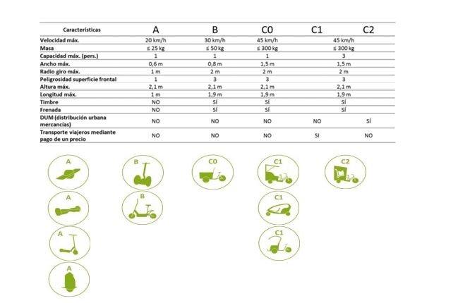 Criterios para vehículos de Movilidad de Personas