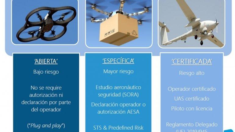 Normativa europea de Drones (UAS)